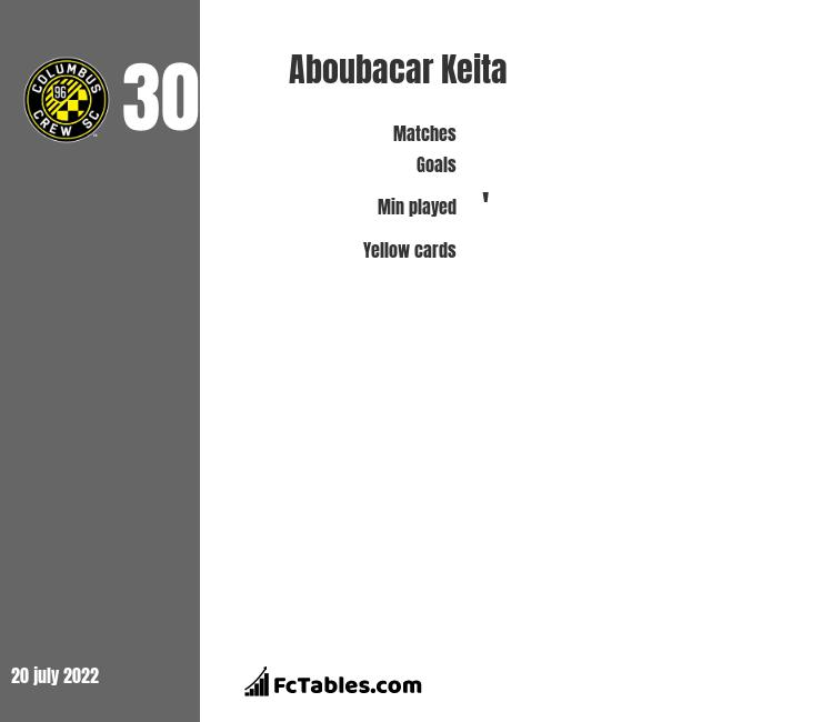 Aboubacar Keita infographic