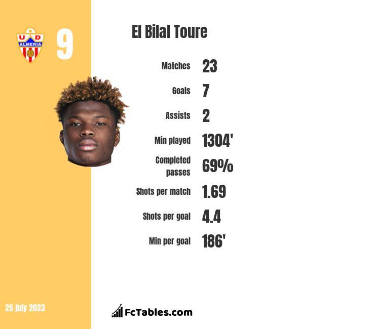 El Bilal Toure infographic