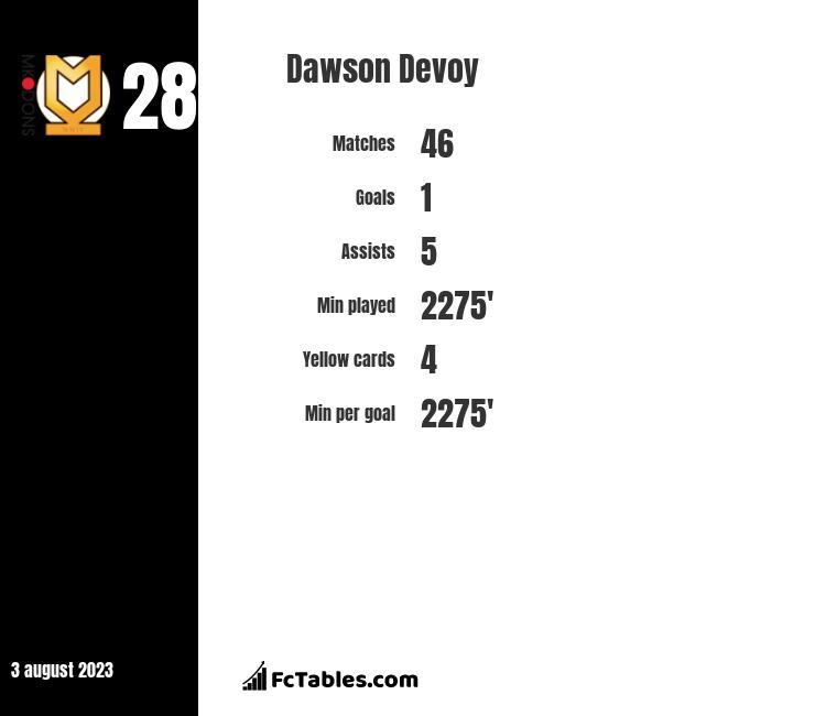 Dawson Devoy infographic