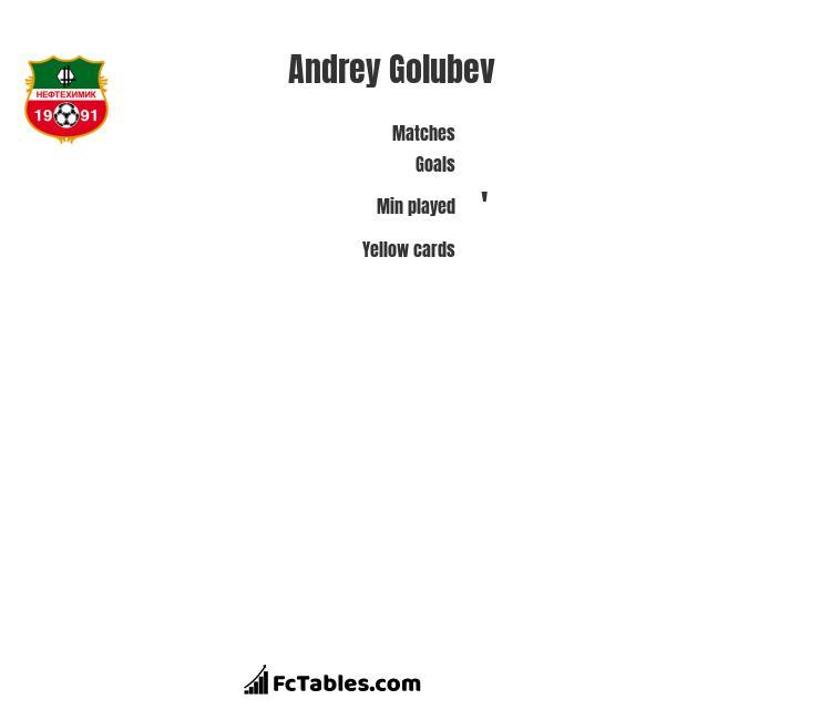 Andrey Golubev infographic