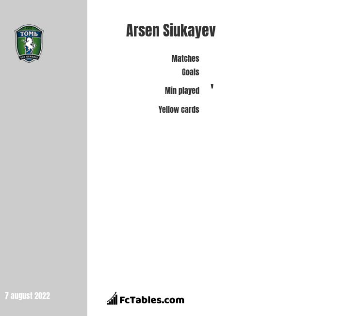 Arsen Siukayev infographic statistics for Tom Tomsk