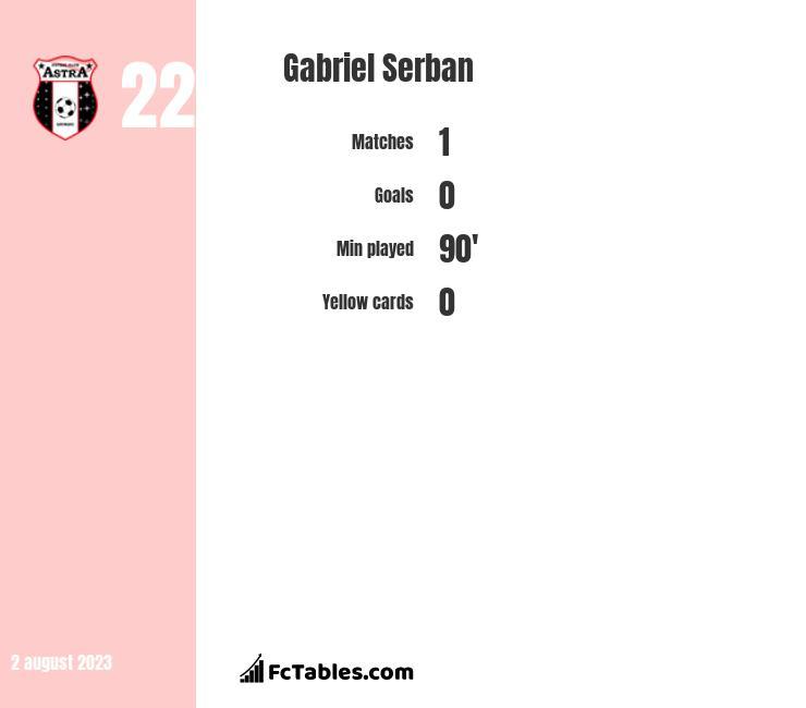 Gabriel Serban infographic