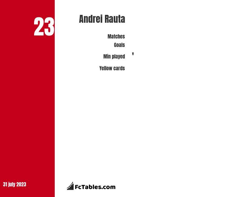 Andrei Rauta infographic