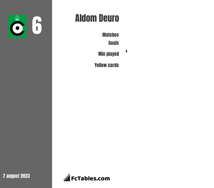 Aldom Deuro infographic