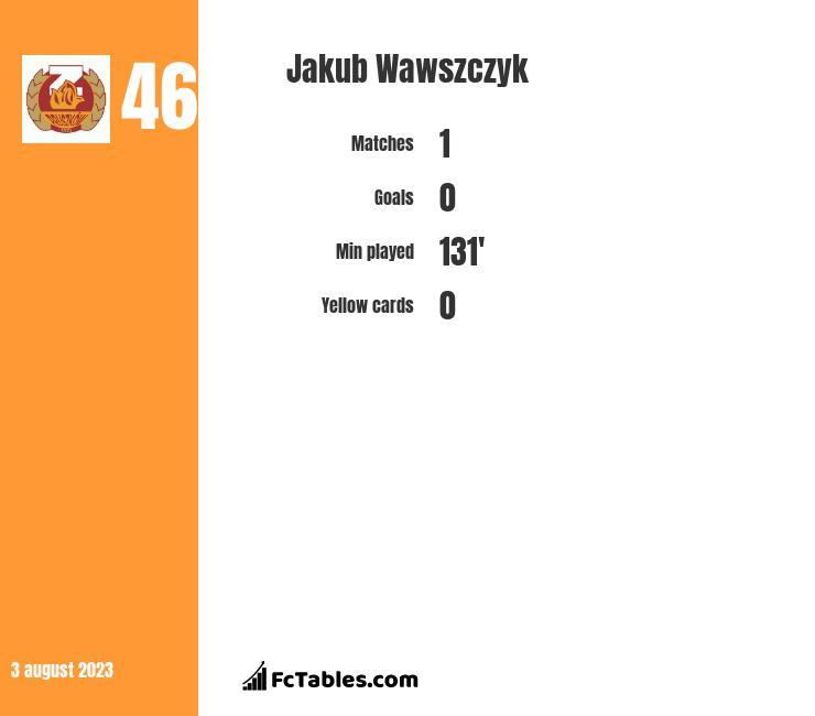 Jakub Wawszczyk infographic