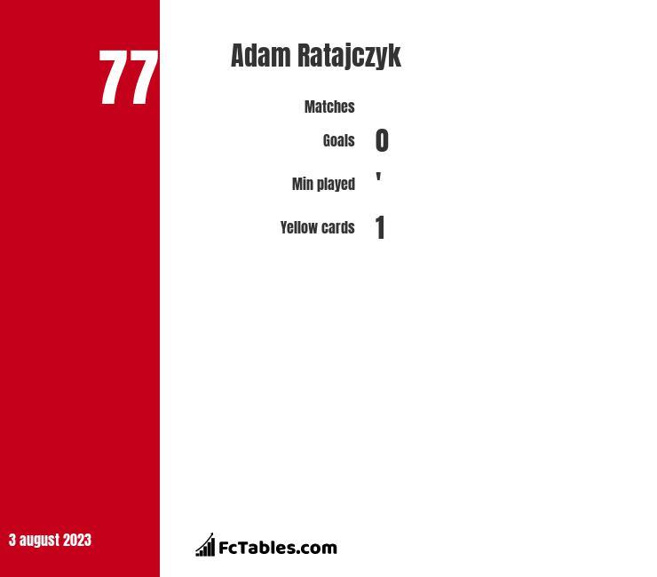 Adam Ratajczyk infographic