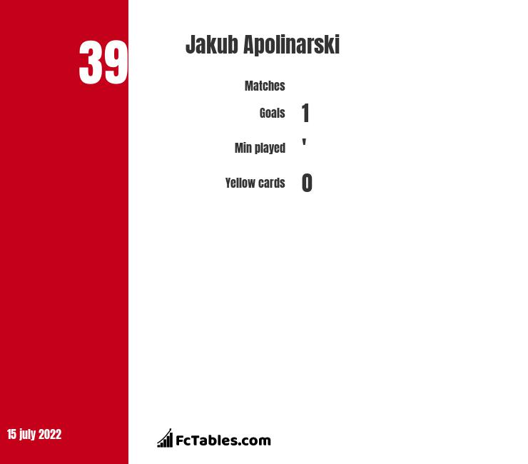 Jakub Apolinarski infographic