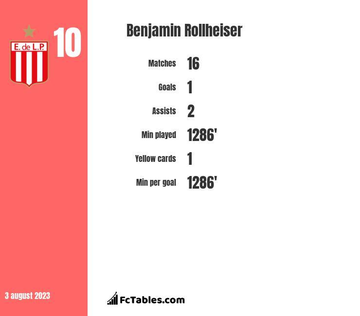 Benjamin Rollheiser infographic