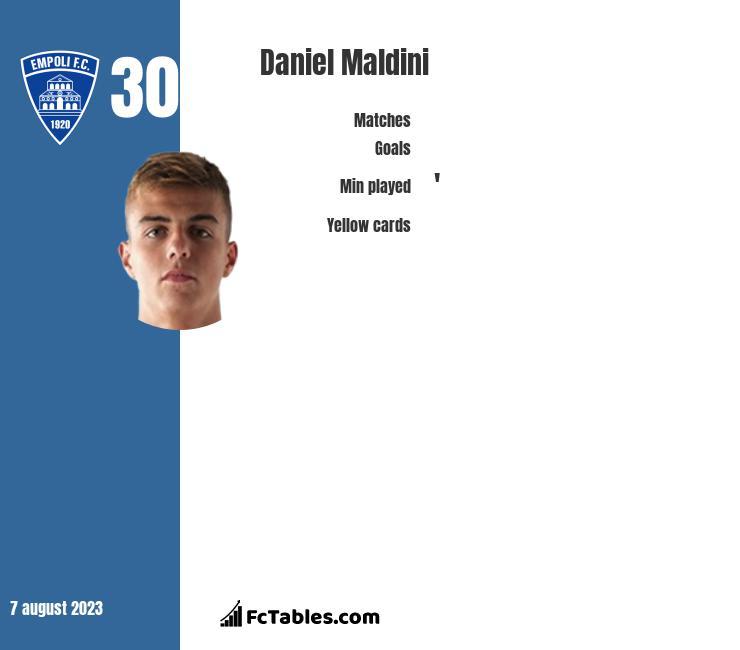 Daniel Maldini infographic