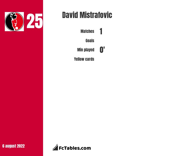 David Mistrafovic infographic