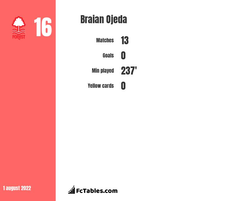 Braian Ojeda infographic statistics for Defensa y Justicia