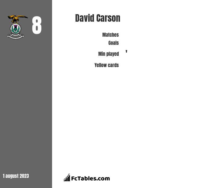 David Carson infographic
