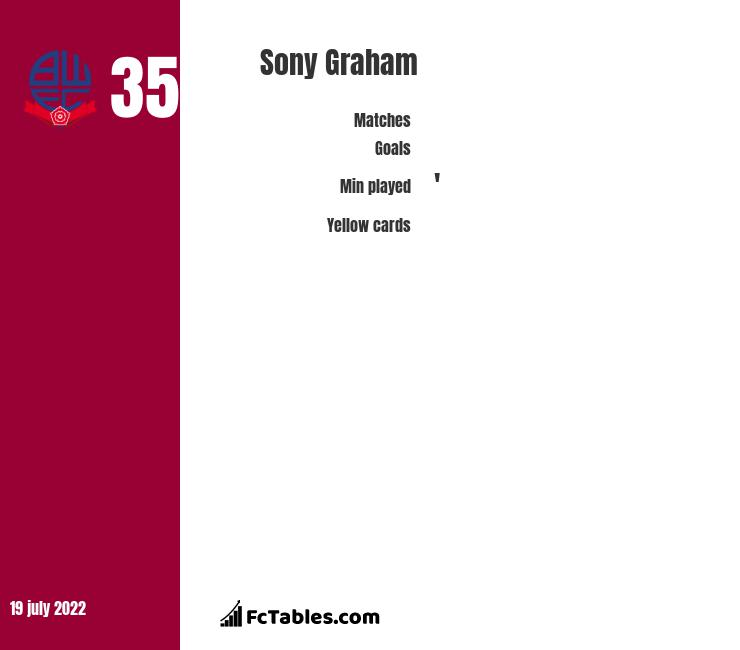 Sony Graham infographic statistics for Bolton Wanderers
