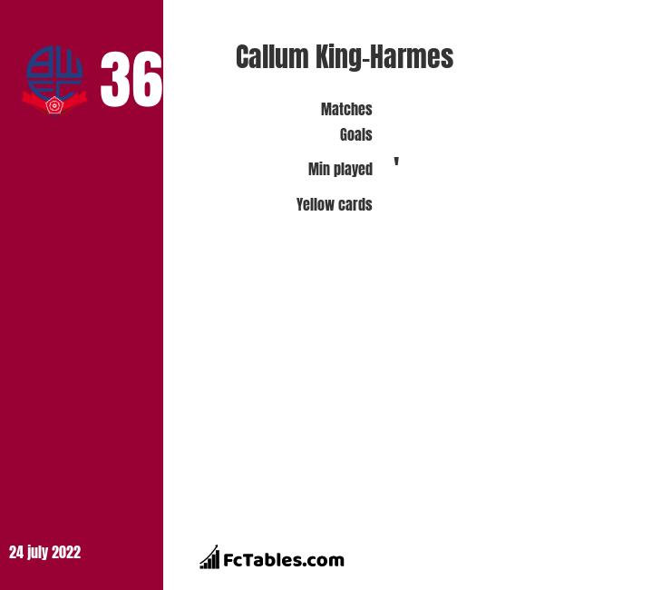 Callum King-Harmes infographic statistics for Bolton Wanderers
