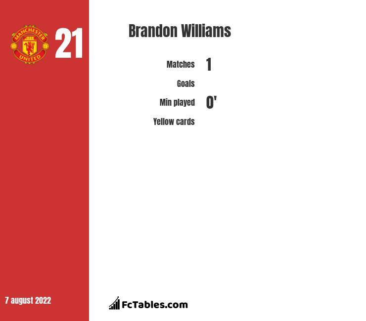 Brandon Williams infographic
