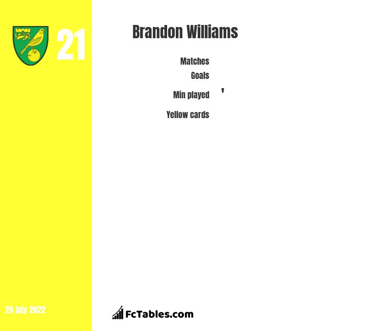 Brandon Williams stats