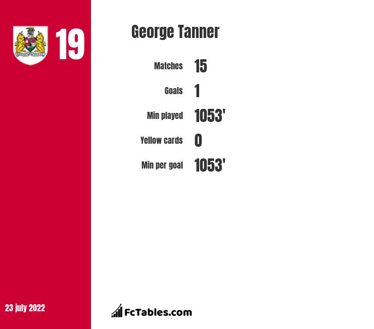 George Tanner infographic
