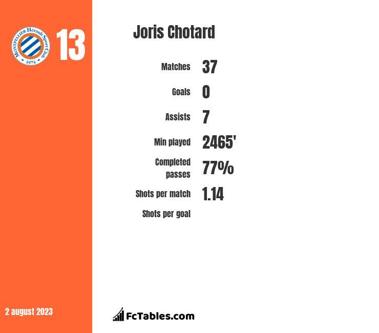 Joris Chotard infographic