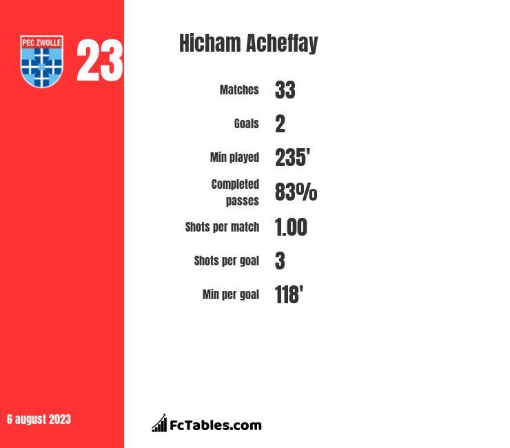Hicham Acheffay infographic