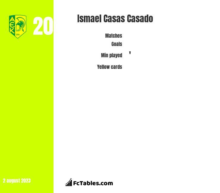 Ismael Casas Casado infographic
