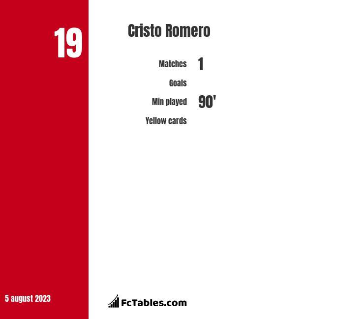 Cristo Romero infographic