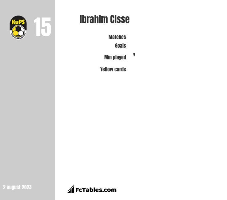 Ibrahim Cisse infographic