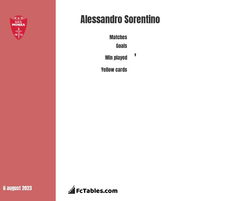 Alessandro Sorentino stats
