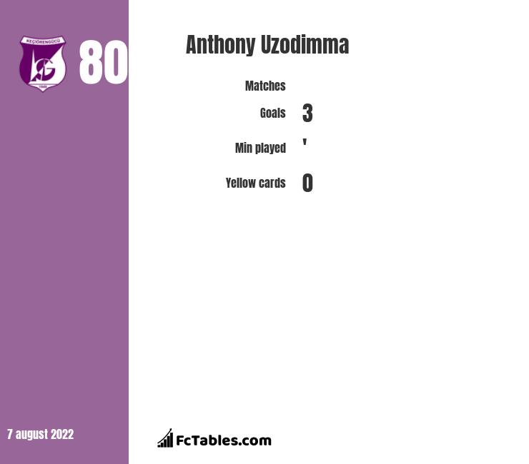Anthony Uzodimma infographic