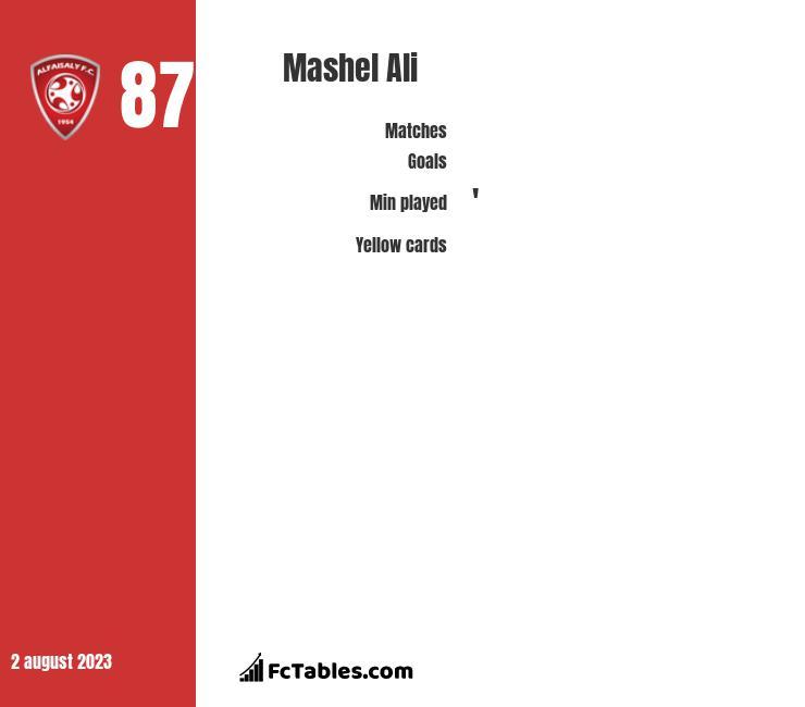 Mashel Ali infographic