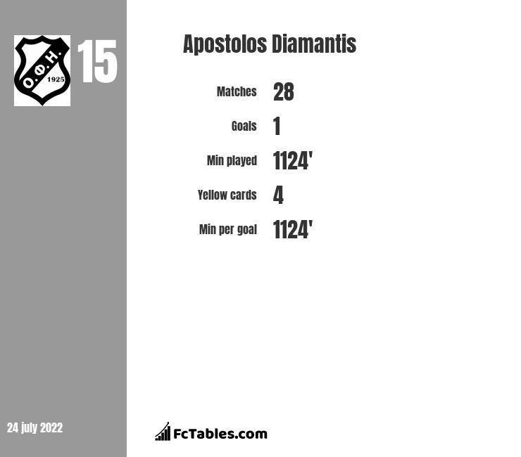 Apostolos Diamantis infographic statistics for NFC Volos