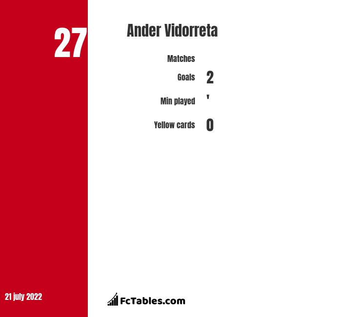 Ander Vidorreta infographic