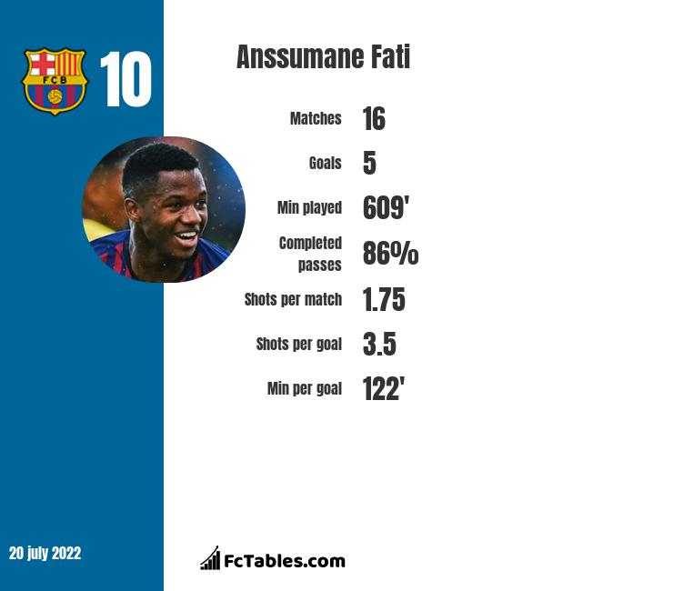 Anssumane Fati infographic