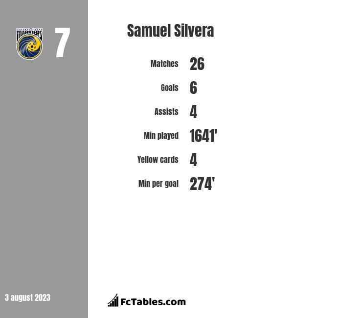 Samuel Silvera infographic