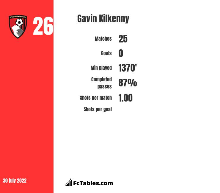 Gavin Kilkenny infographic statistics for AFC Bournemouth