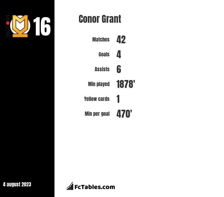 Conor Grant stats