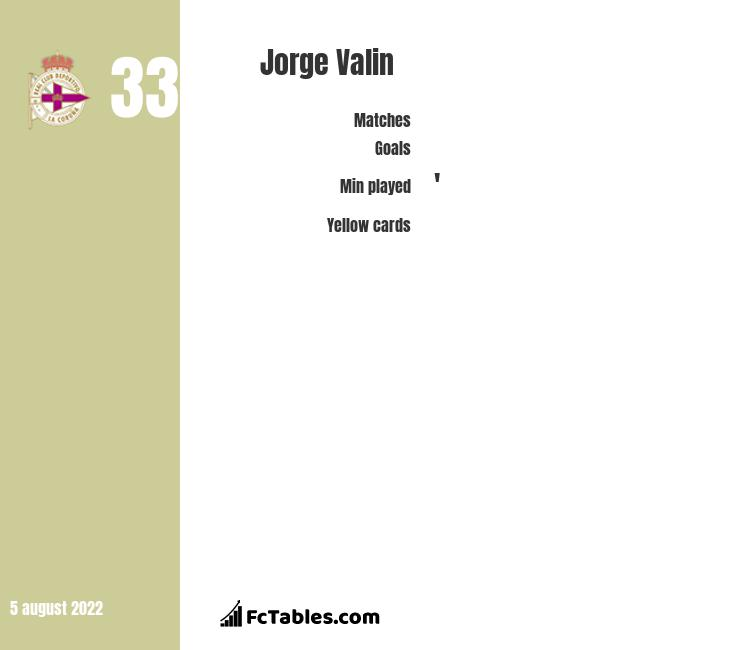 Jorge Valin infographic statistics for RC Deportivo
