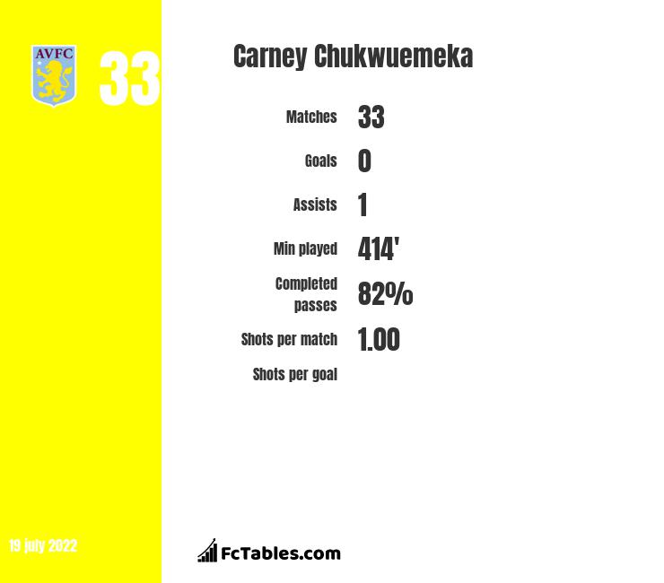 Carney Chukwuemeka stats