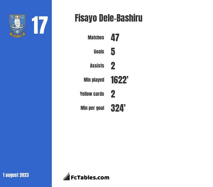 Fisayo Dele-Bashiru stats