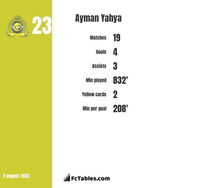 Ayman Yahya infographic