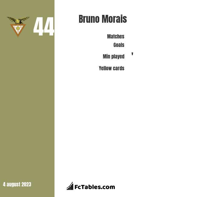 Bruno Morais infographic