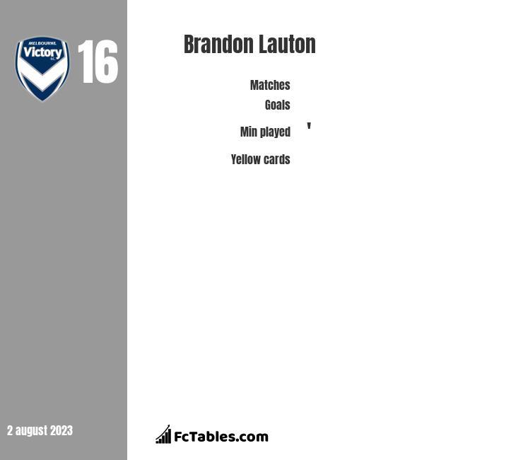 Brandon Lauton infographic