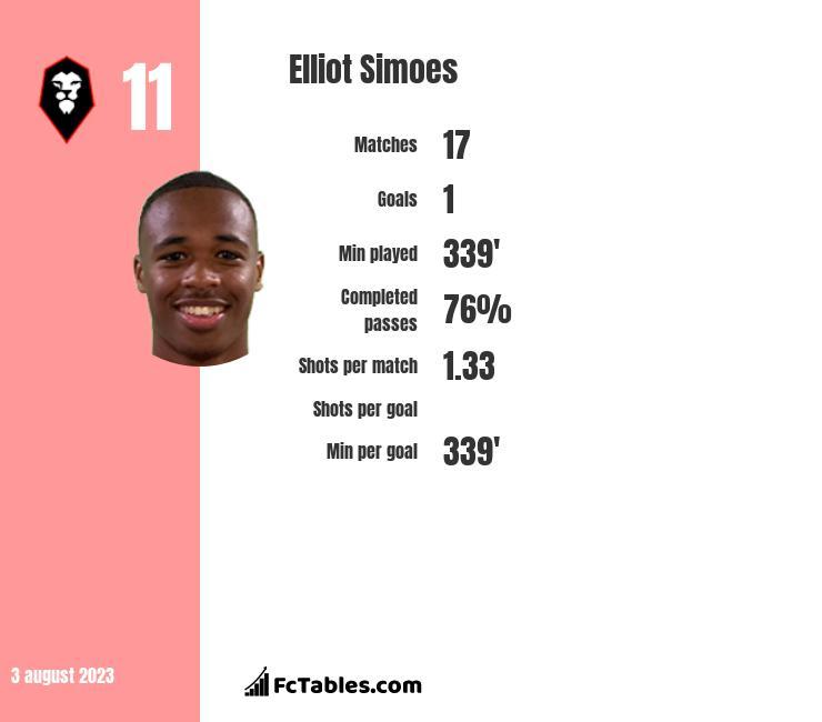 Elliot Simoes infographic