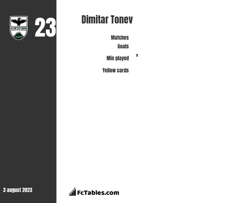 Dimitar Tonev infographic