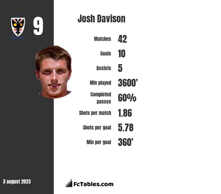 Josh Davison infographic