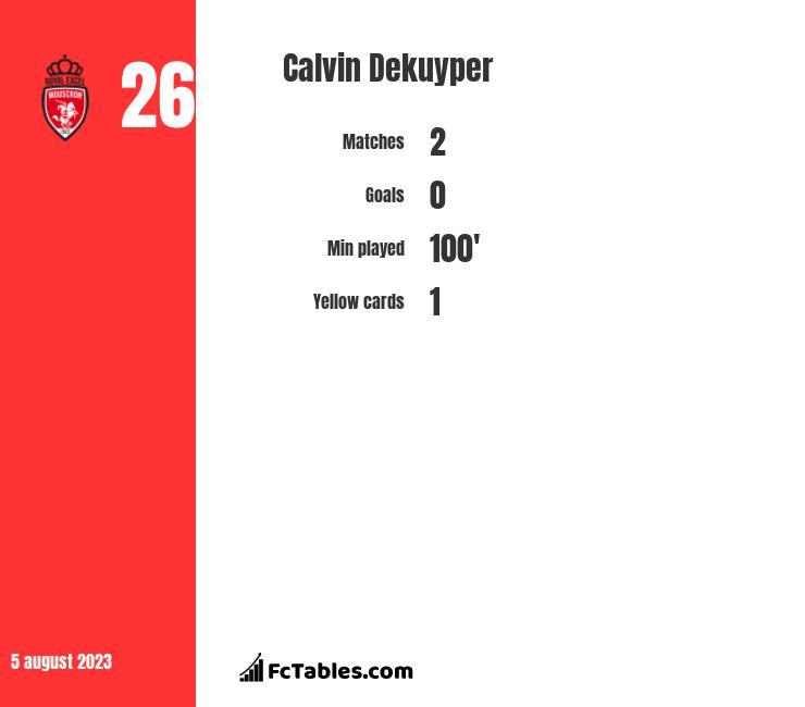 Calvin Dekuyper infographic