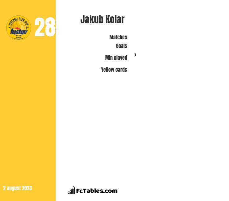 Jakub Kolar infographic