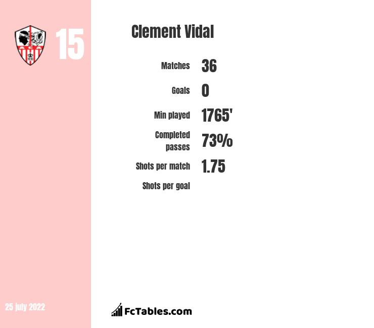 Clement Vidal infographic