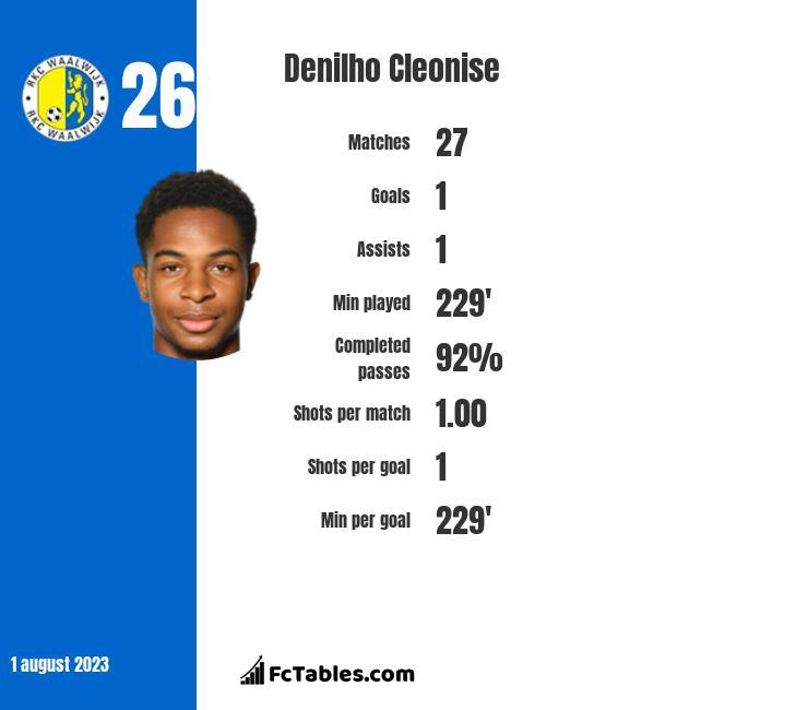 Denilho Cleonise infographic