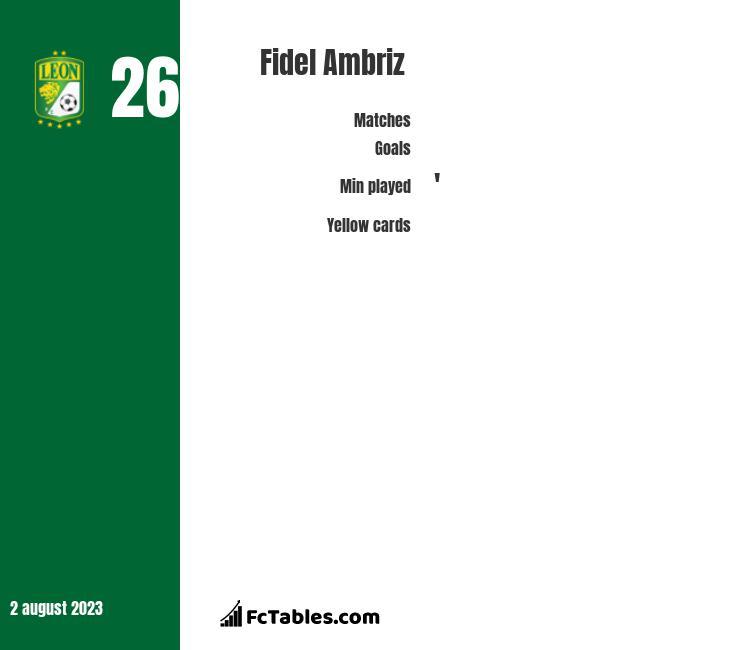 Fidel Ambriz infographic