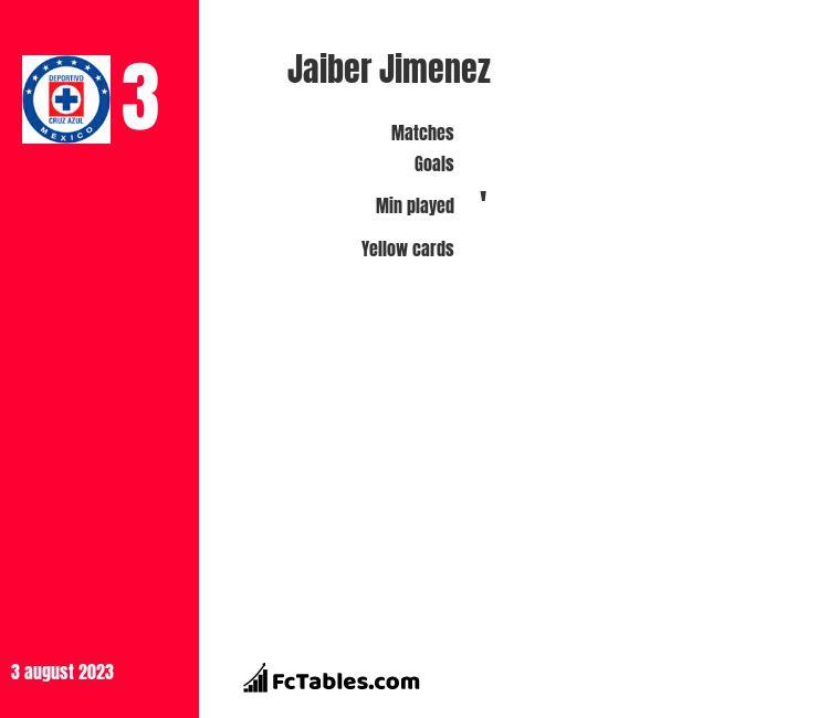 Jaiber Jimenez infographic